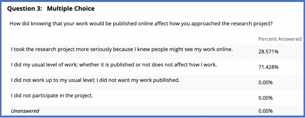 Survey from HIS101, Spring 2019, showing that 72%  of the students did their usual level of work knowing that it would be published online while 28% said they took it more seriously because they knew it would be published online, demonstrating increased engagement with OP.